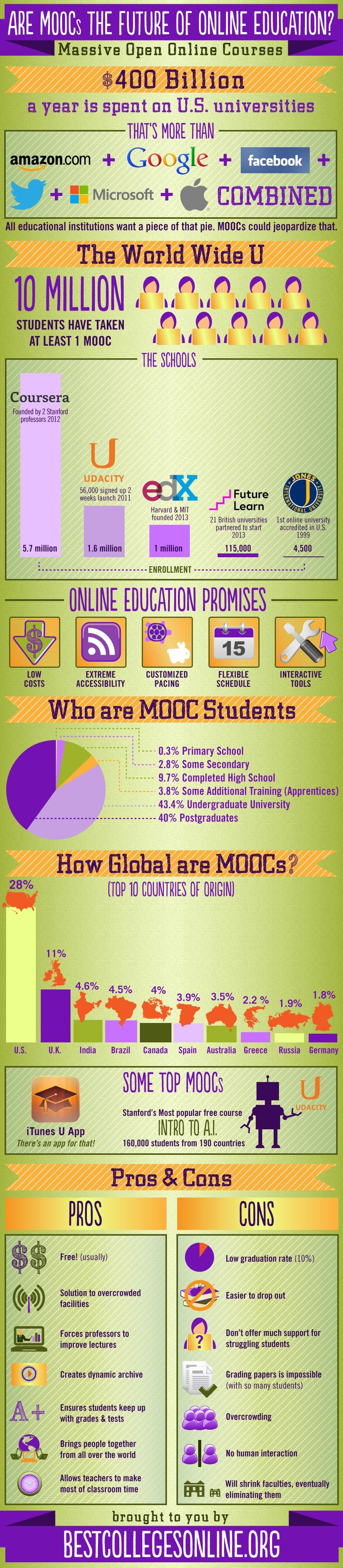 Are MOOCs the Future of Online Education