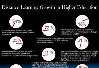distance learning growth highered