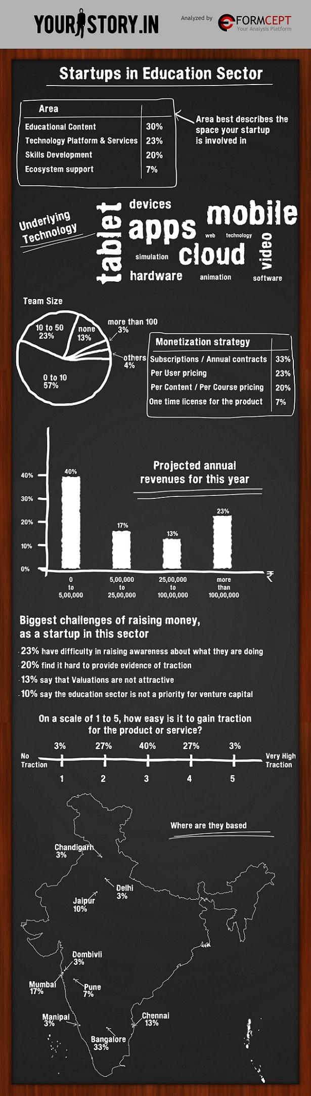 education startups india infographic
