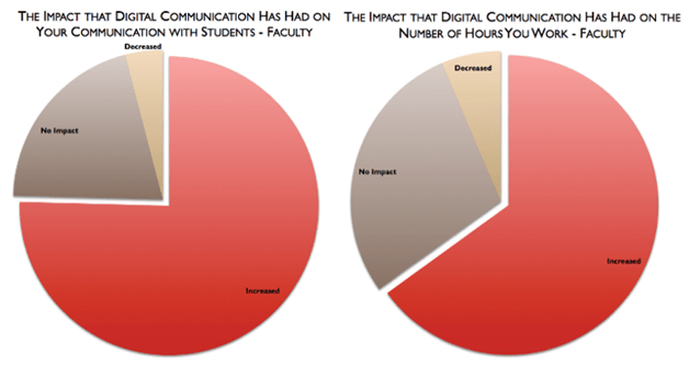 impact of digital communication on students and hours of work