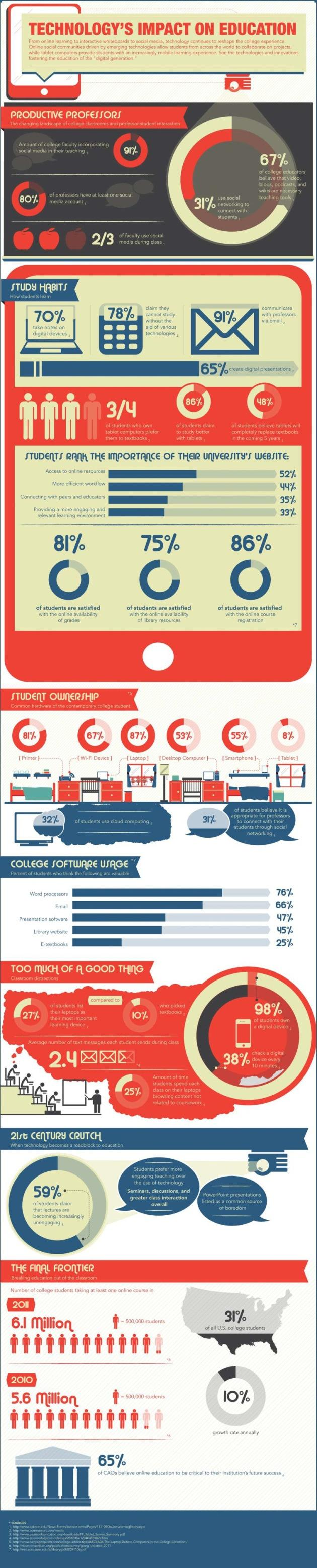 Impact Of Classroom Design On Teaching And Learning ~ Effects of technology