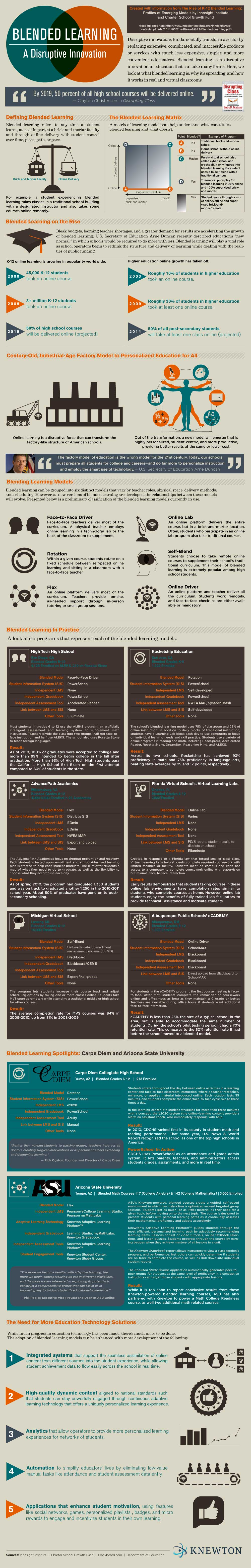 blended-learning-different-forms-infographic