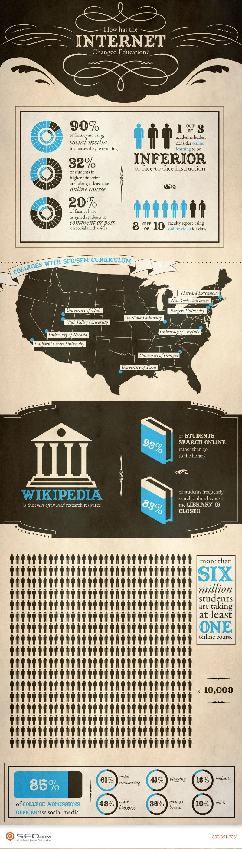 Infographic about how the internet has changed education