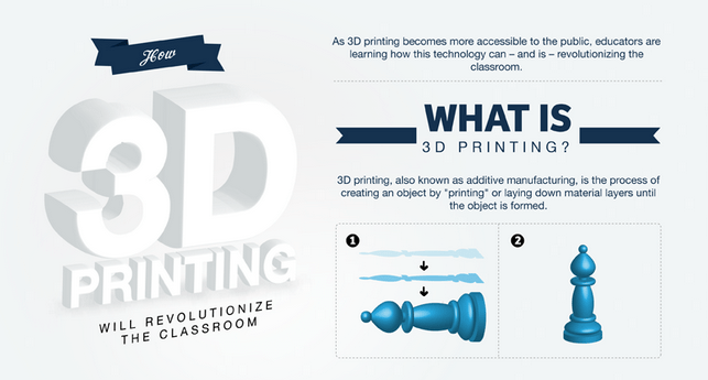 Tools and Tips to Get Started with 3D Printing in the Classroom