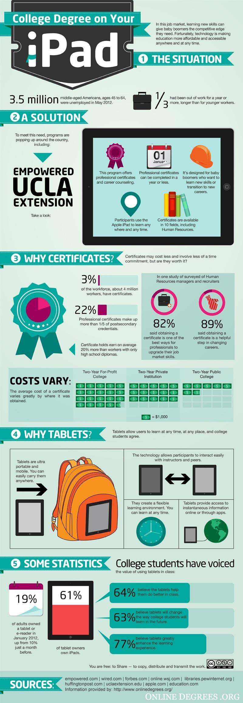 infographic tablets impacting how we teach learn