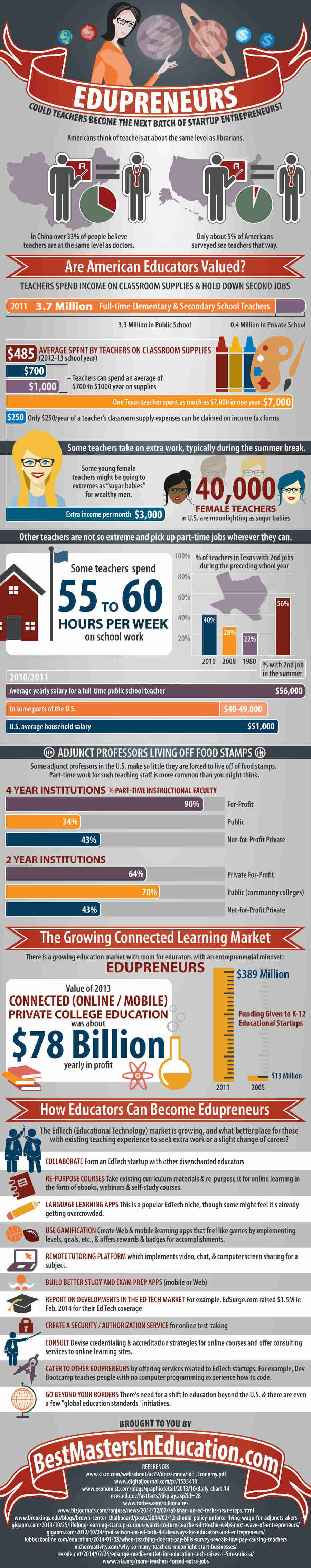 [Infographic] Are Teachers the Next Batch of Education Startup Entrepreneurs?