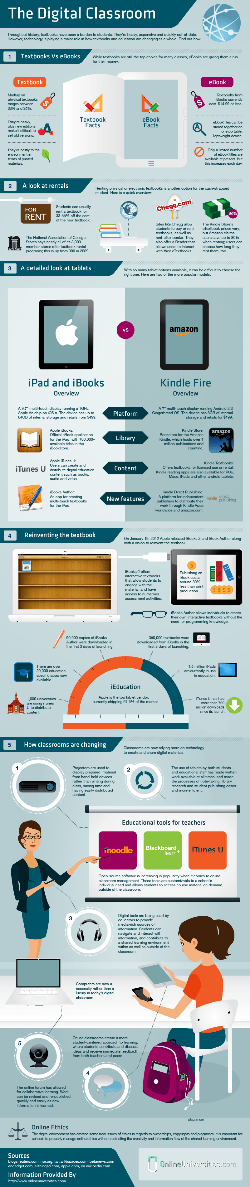 Digital Classroom Infographic