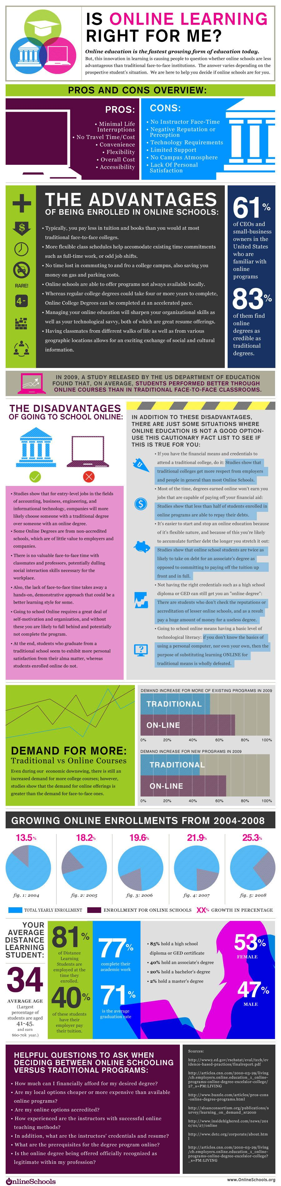 is-online-learning-right-for-me infographic