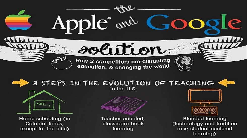 How Apple and Google Are Disrupting Education and Changing the World?