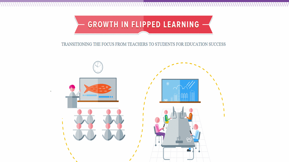 [Infographic] Growth in Flipped Learning