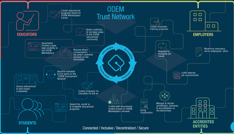 ODEM: The Education Marketplace that Connects Students, Educators, Service Providers, and Employers