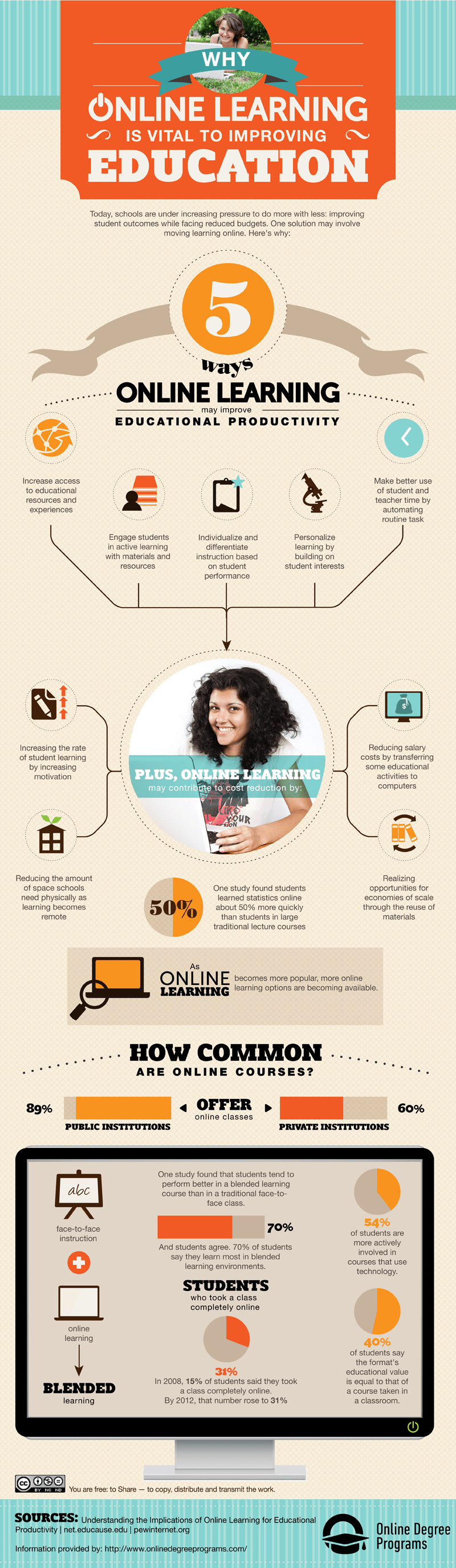 Why Online Learning Is Vital to Improving Education
