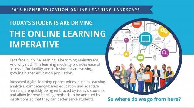 Online Learning Landscape in Higher Education 2016 Infographic