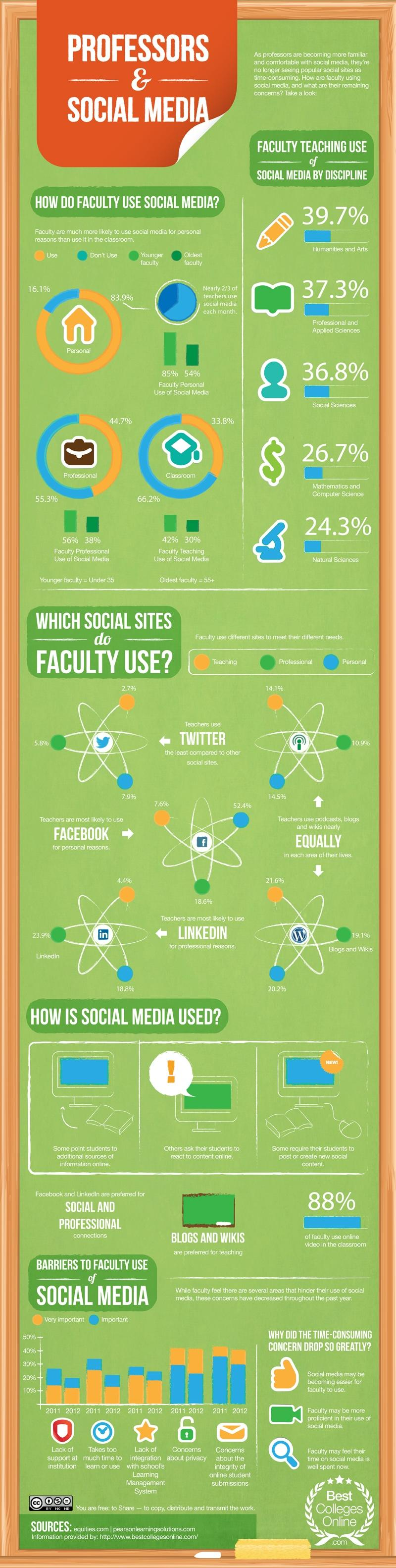 Professors-And-Social-Media-etr