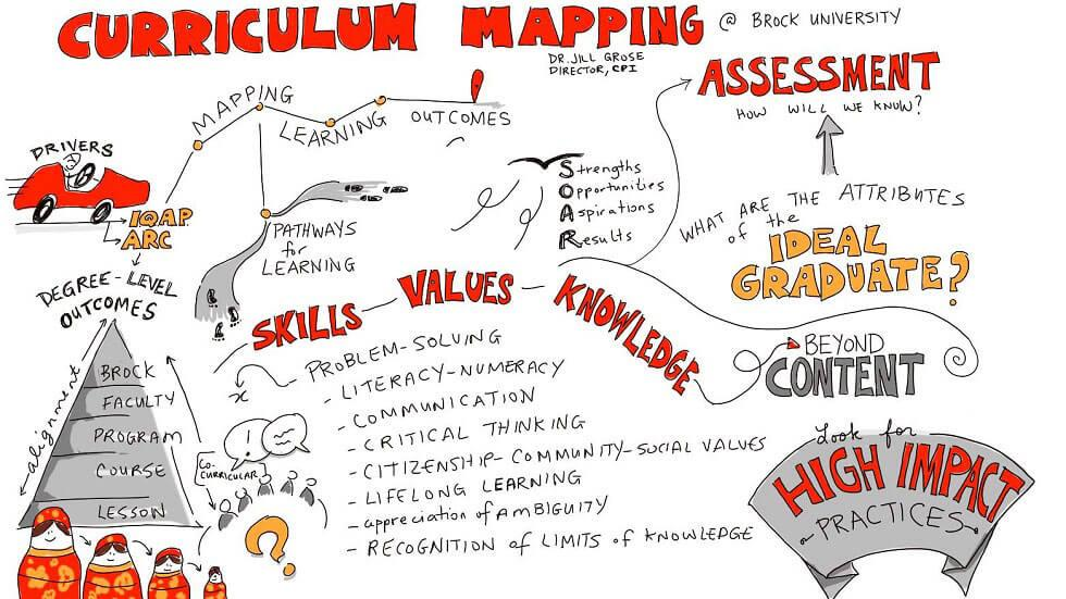 What Is Curriculum Mapping? + Tips For Teachers - EdTechReview