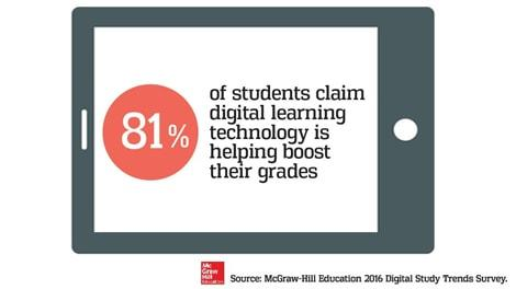 Survey by McGraw Hill Education Shows Digital Study Trends & Student Habits