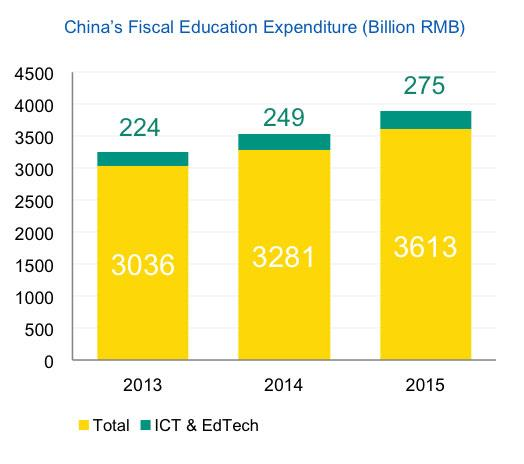 What EdTech Startups Can Learn for Growing in China?