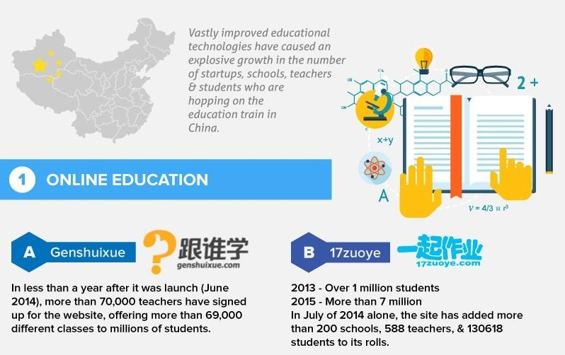 [Infographic] Growth of Educational Technology In China