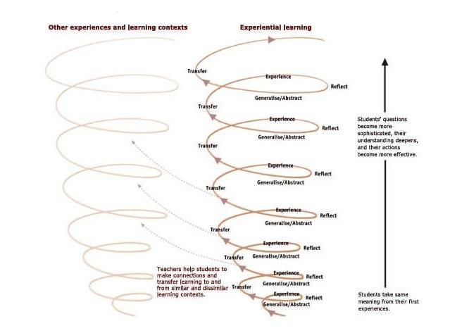 experiential-learning-future