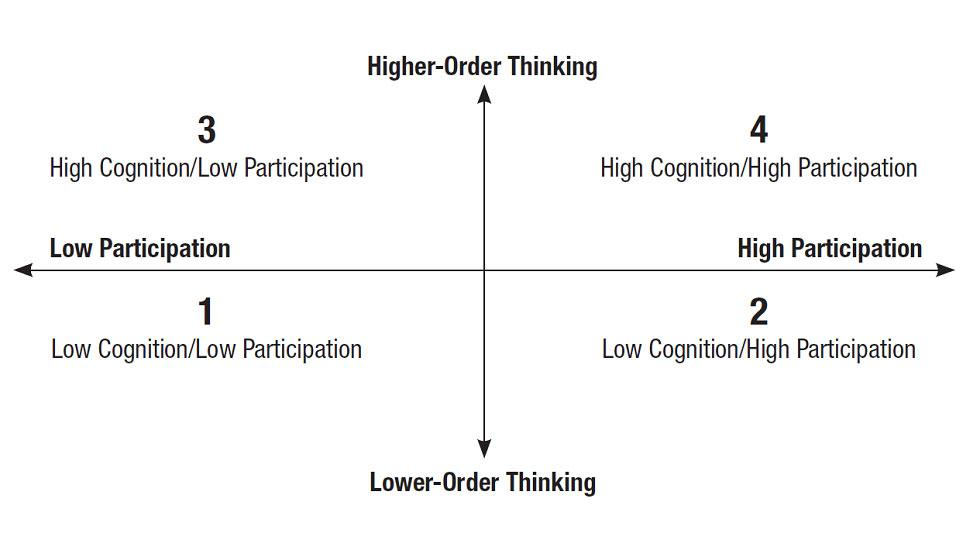 Top Apps that Promote Higher Order Thinking