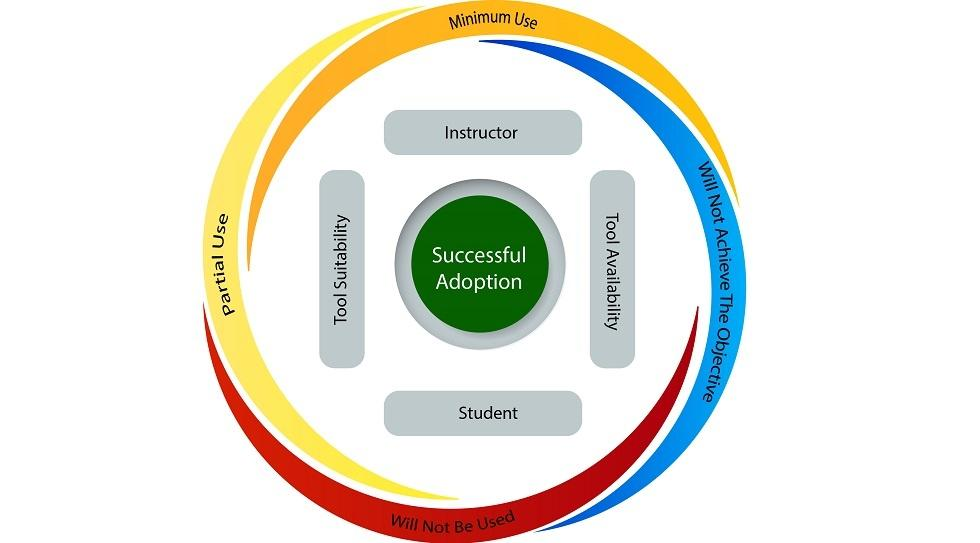 Instructional Technology Tool Adoption Model