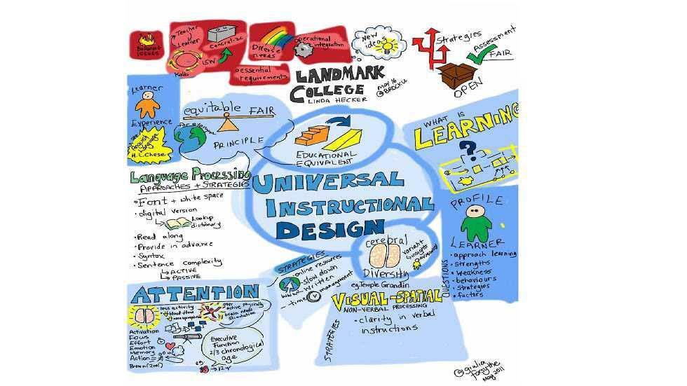 Instructional Design Models in the 21st Century: A Review