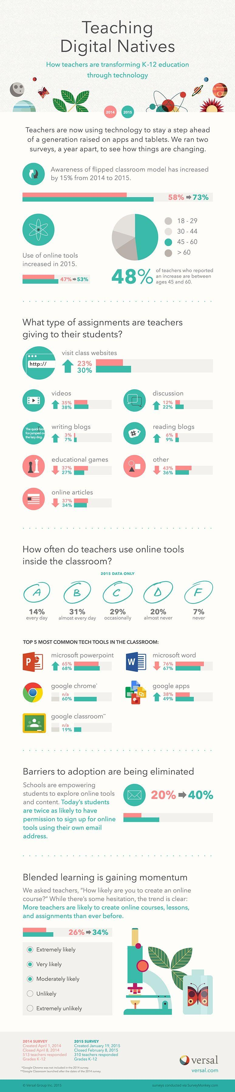 teachers use of technology in the classroom infographic