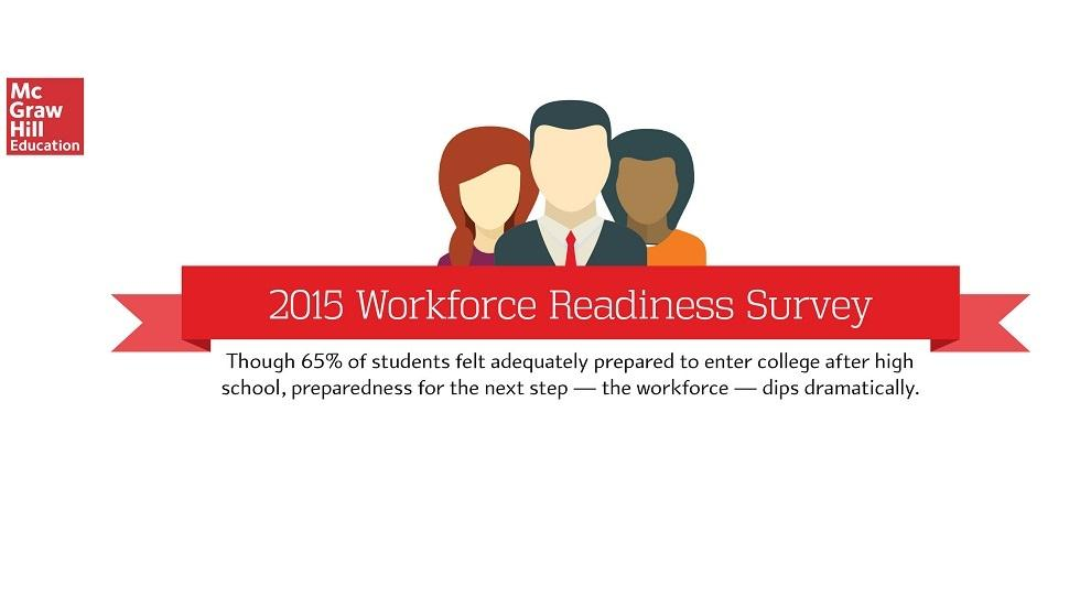 [Infographic] Survey on Workforce Readiness